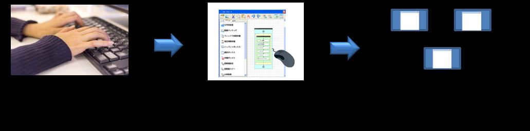 WindowsPCによる定型作業をノンプログラミングで自動化