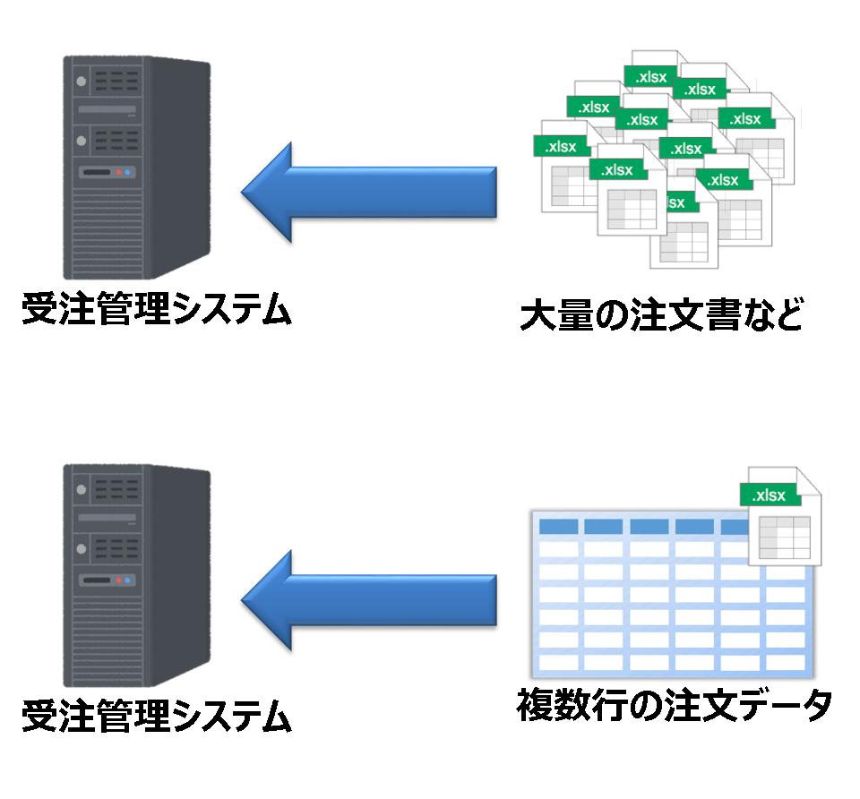 システムへの大量データ投入