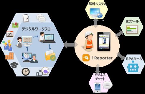 i-Reporterと既存システムを連携し作業重複を解消