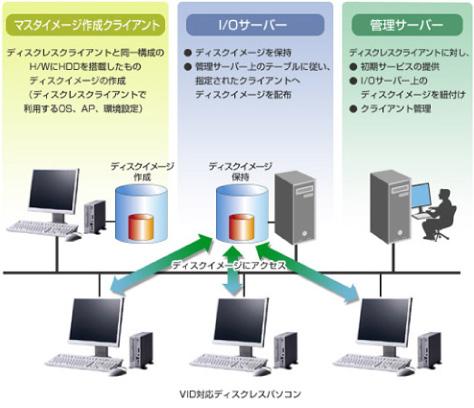 VID(ネットブート)システム構築イメージ