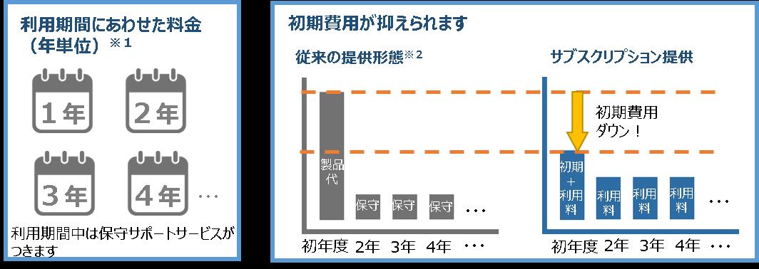 USBシンクライアント「ゆびくら with」をサブスクリプション導入時のメリット