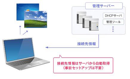 ゼロコンフィグのイメージ図