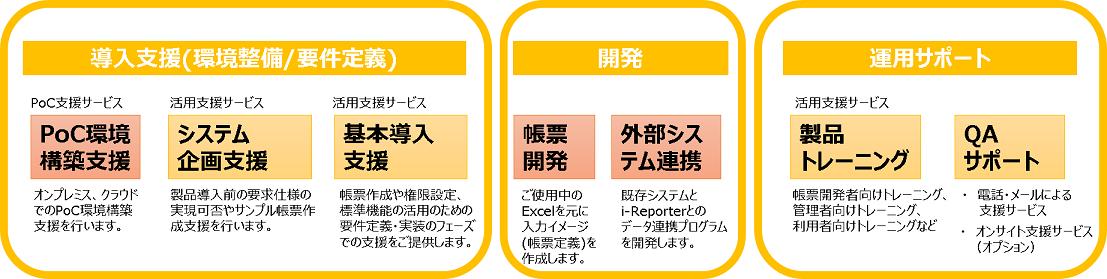i-Reporterサービスラインナップ